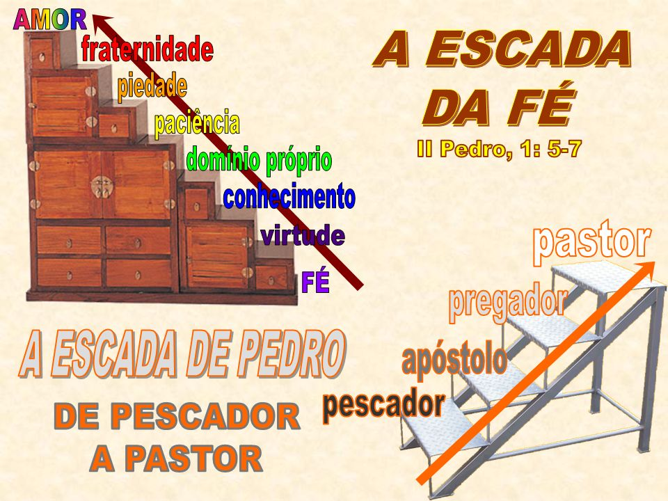 AMOR A ESCADA. DA FÉ. fraternidade. piedade. paciência. II Pedro, 1: 5-7. domínio próprio. conhecimento.