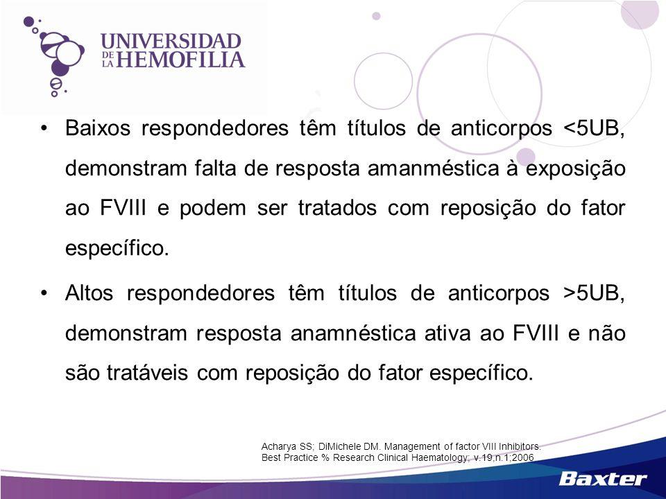 Baixos respondedores têm títulos de anticorpos <5UB, demonstram falta de resposta amanméstica à exposição ao FVIII e podem ser tratados com reposição do fator específico.