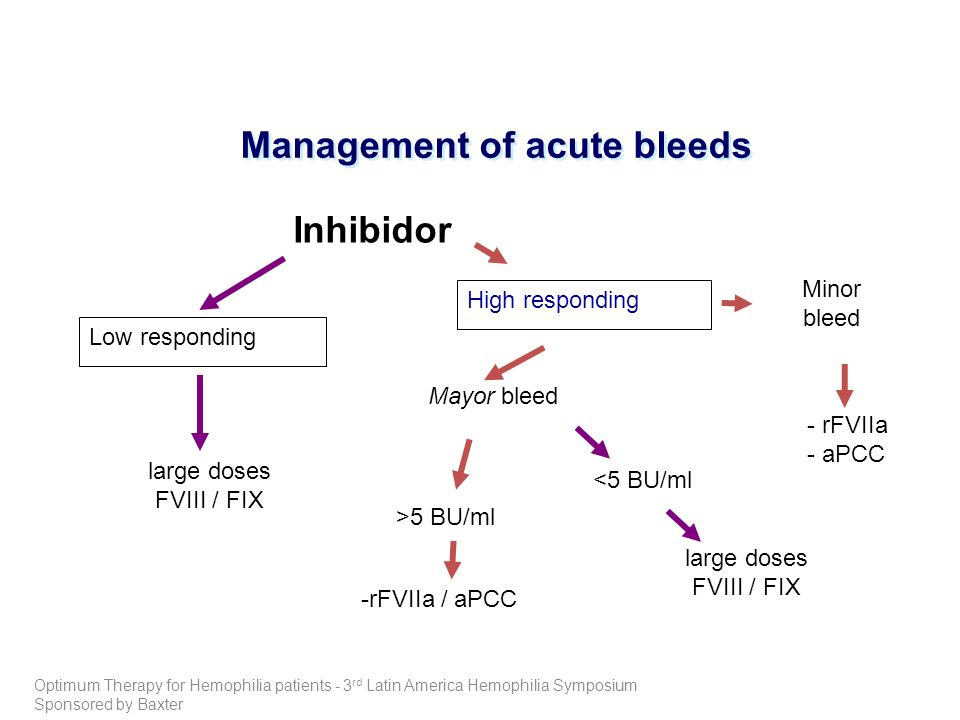 Management of acute bleeds