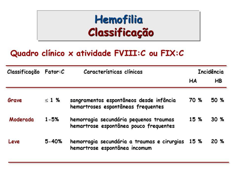 Hemofilia Classificação