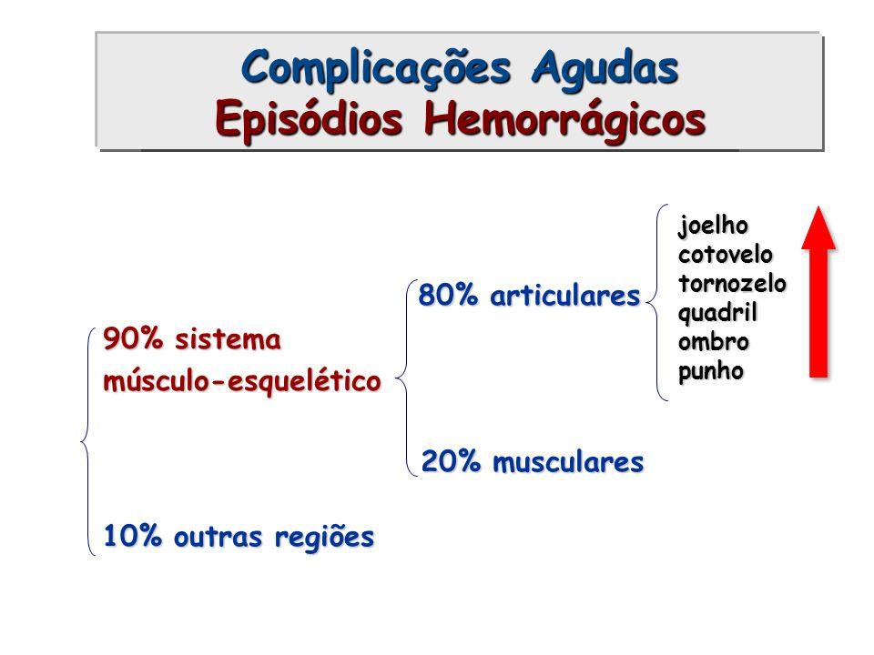 Complicações Agudas Episódios Hemorrágicos