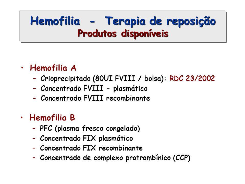 Hemofilia - Terapia de reposição Produtos disponíveis