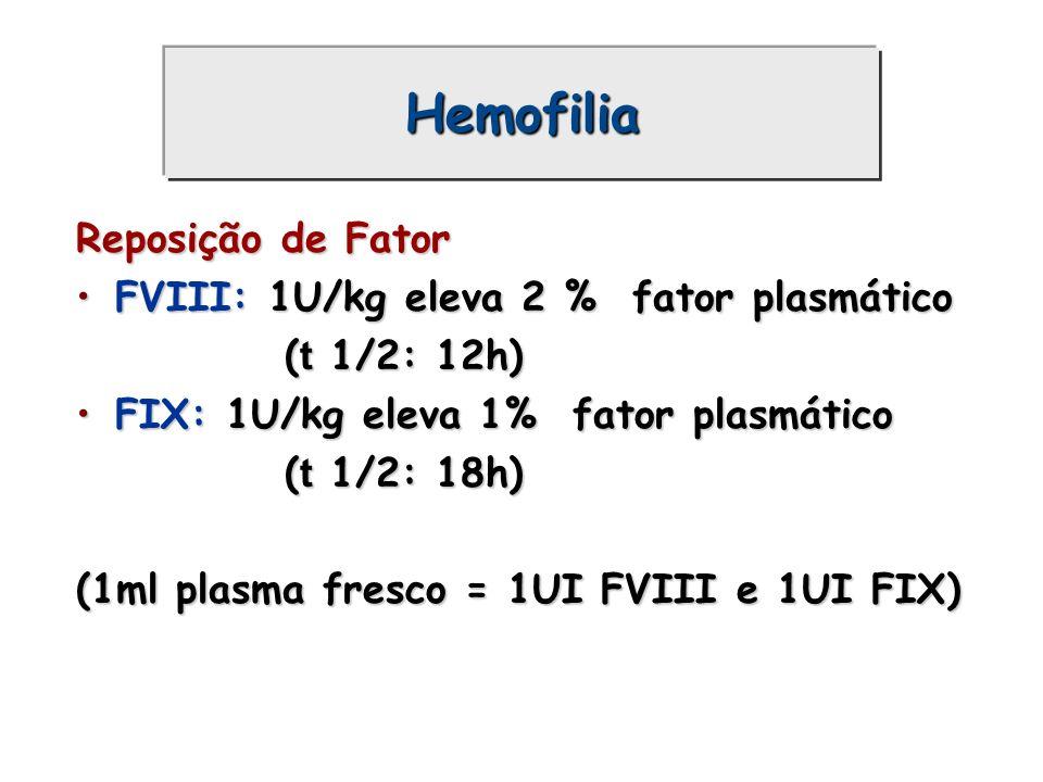 Hemofilia Reposição de Fator FVIII: 1U/kg eleva 2 % fator plasmático