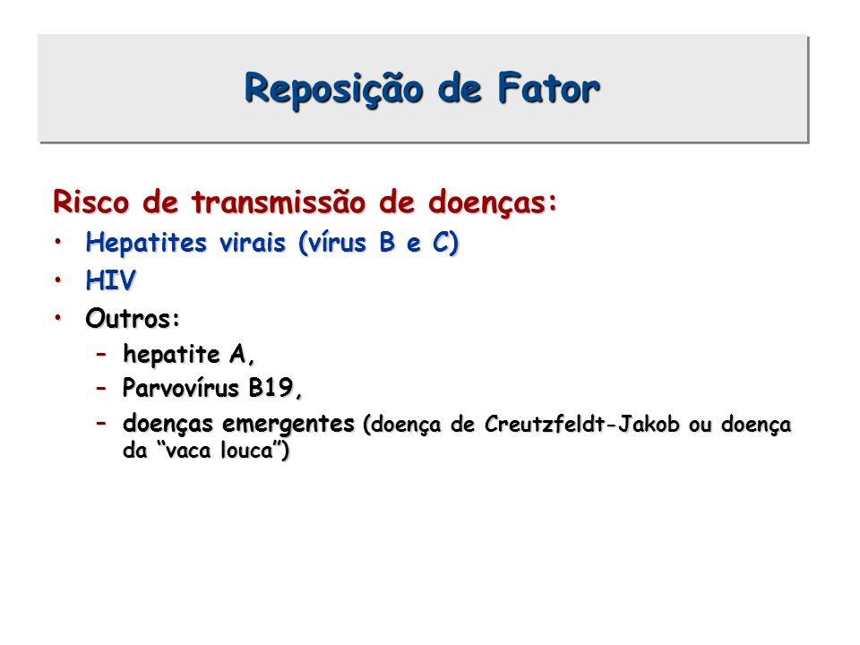Reposição de Fator Risco de transmissão de doenças: