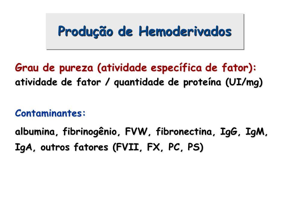 Produção de Hemoderivados