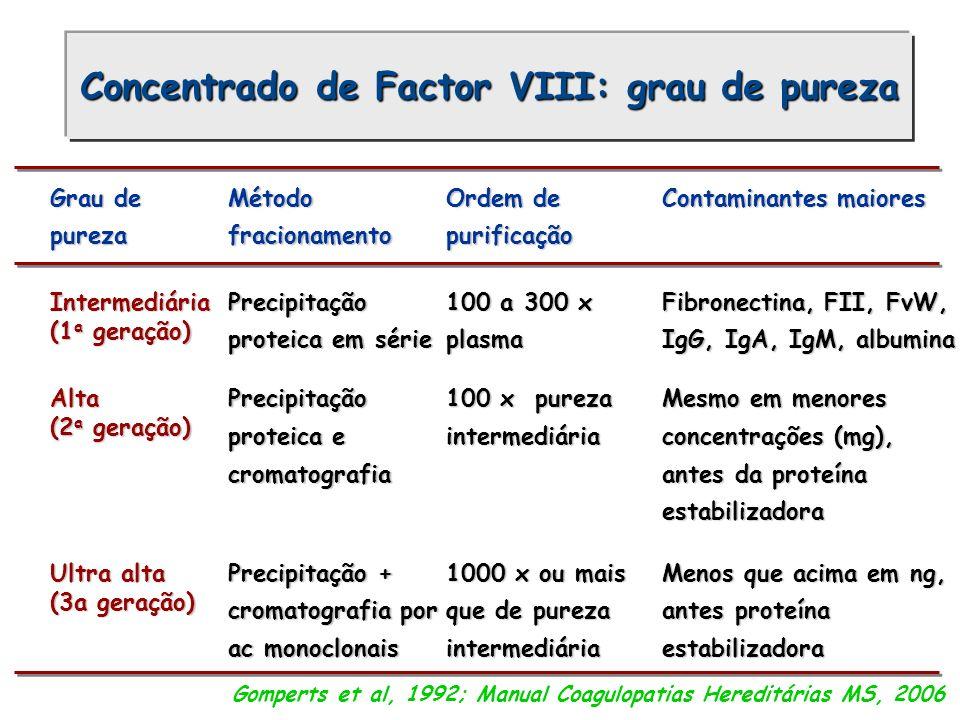 Concentrado de Factor VIII: grau de pureza