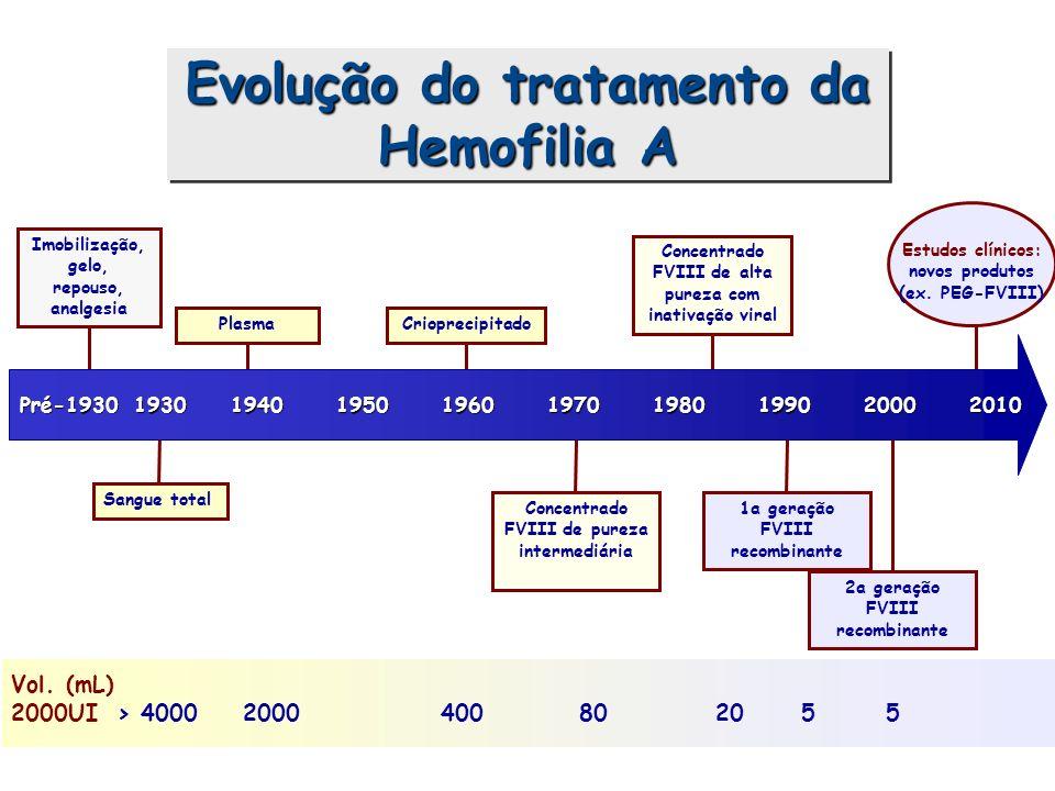 Evolução do tratamento da Hemofilia A