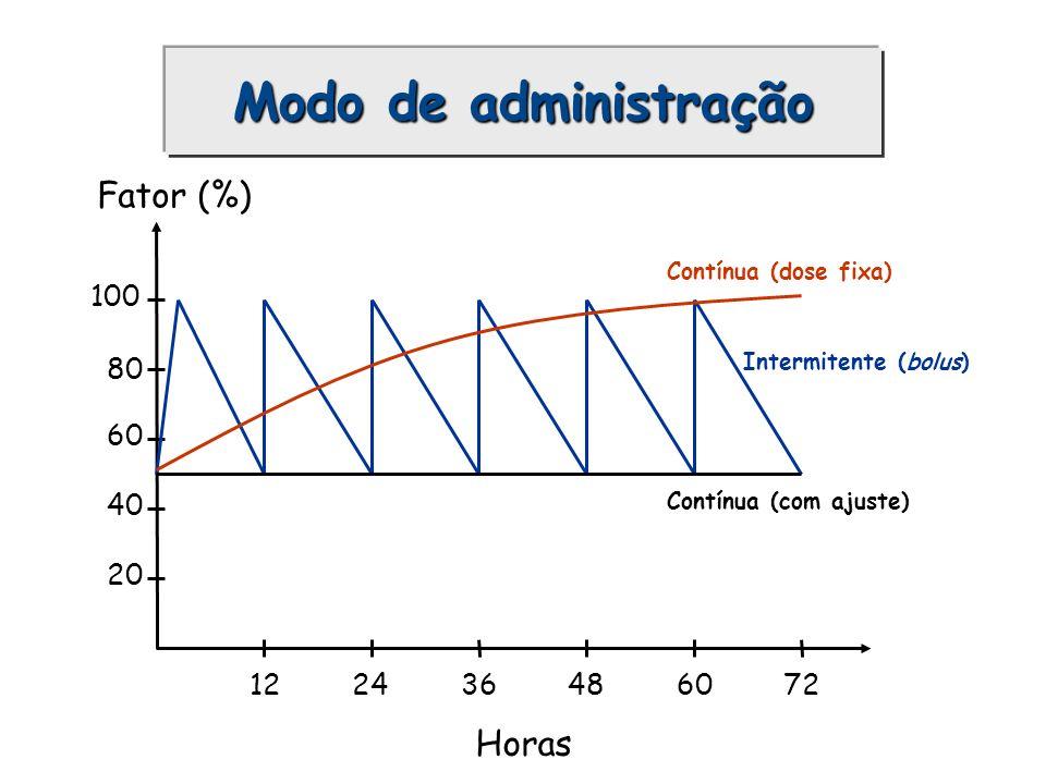 Modo de administração Fator (%) Horas 100 80 60 40 20 12 36 48 60 72