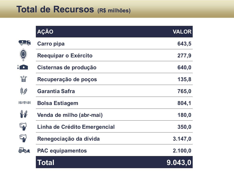 Total de Recursos (R$ milhões)