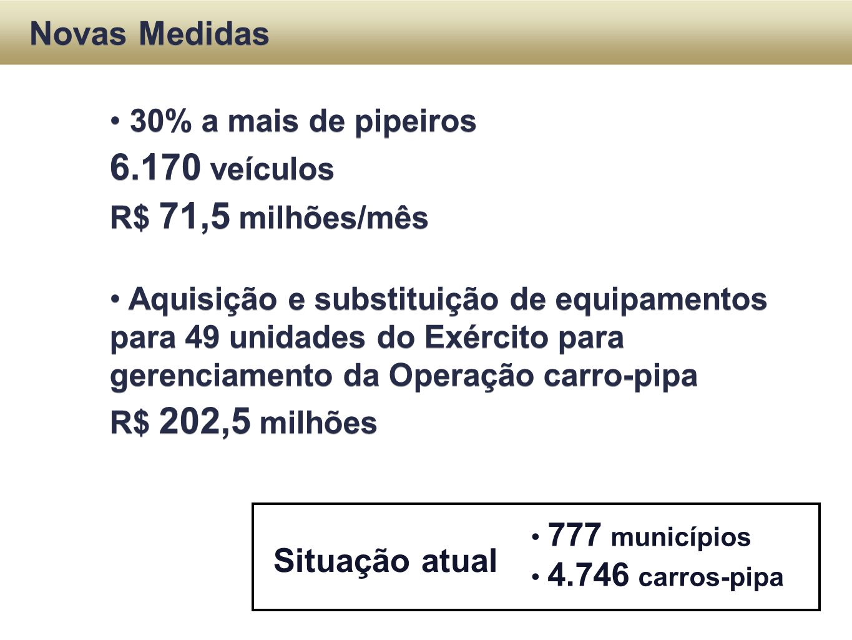 6.170 veículos Novas Medidas Situação atual 30% a mais de pipeiros