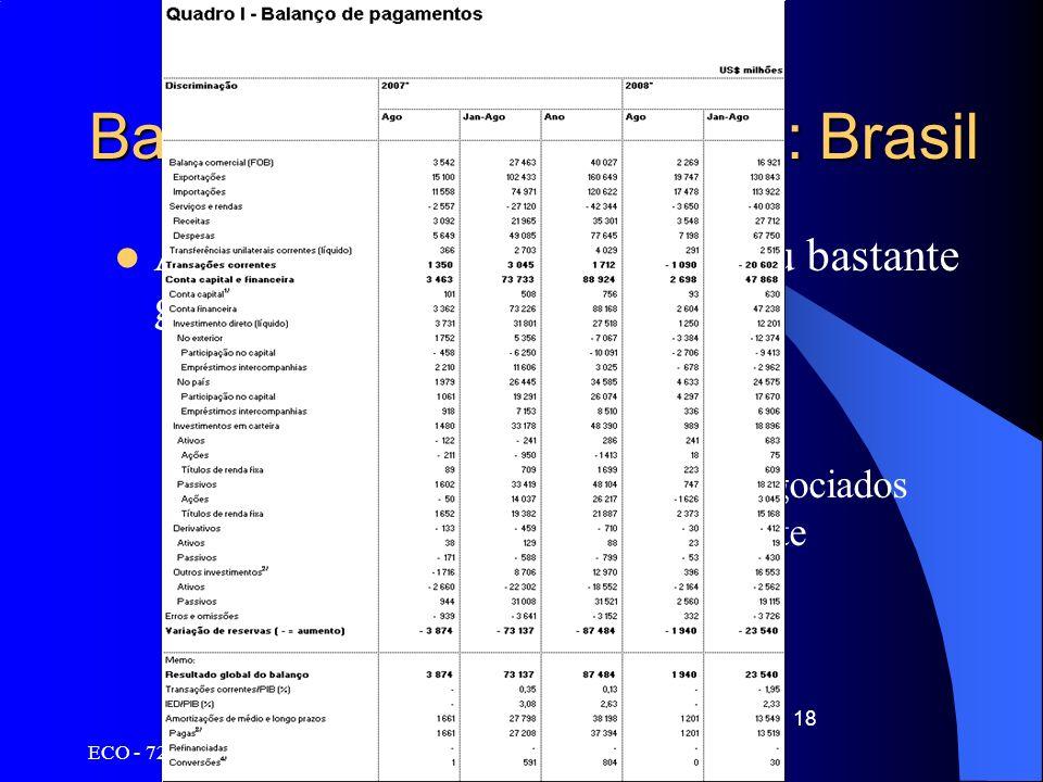 Balanço de Pagamentos: Brasil