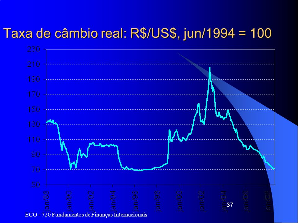 Taxa de câmbio real: R$/US$, jun/1994 = 100