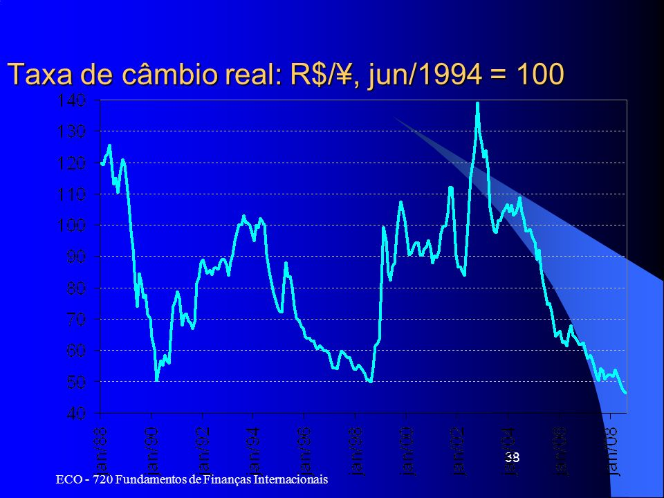 Taxa de câmbio real: R$/¥, jun/1994 = 100