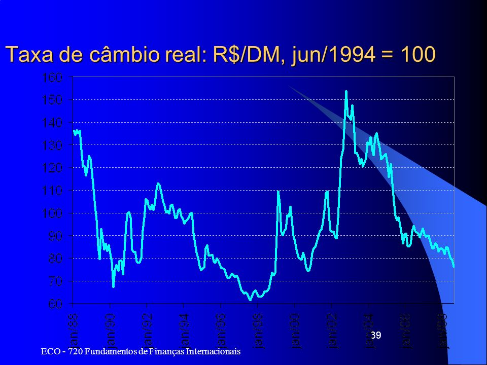 Taxa de câmbio real: R$/DM, jun/1994 = 100