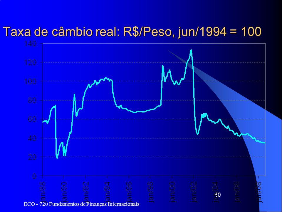Taxa de câmbio real: R$/Peso, jun/1994 = 100