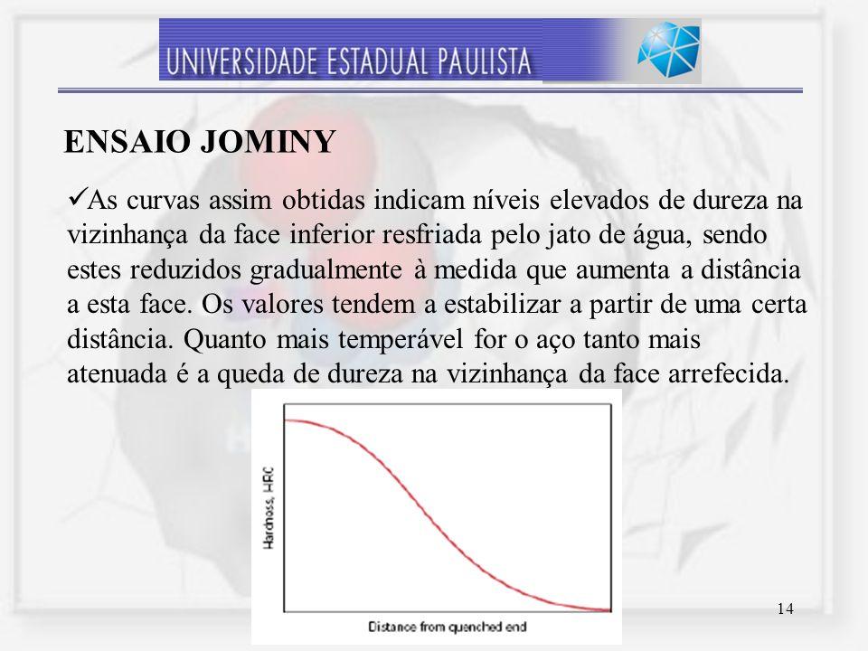 Ensaio Jominy