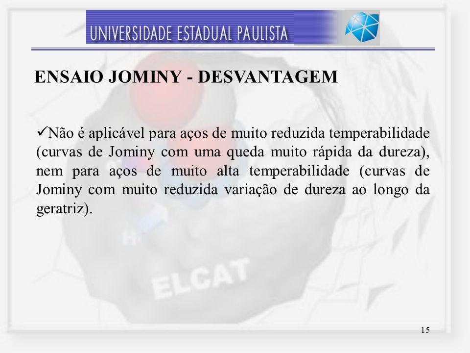 Ensaio Jominy - Desvantagem