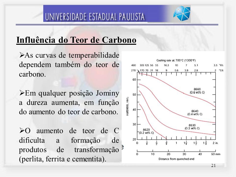 Influência do Teor de Carbono