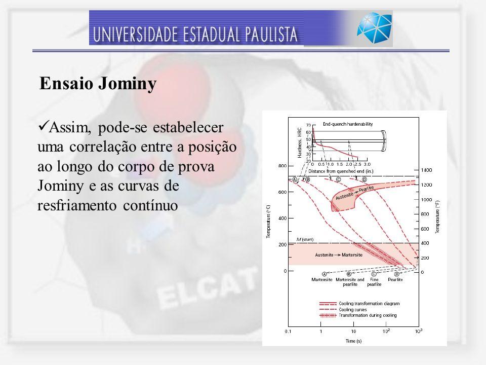 Ensaio Jominy Assim, pode-se estabelecer uma correlação entre a posição ao longo do corpo de prova Jominy e as curvas de resfriamento contínuo.