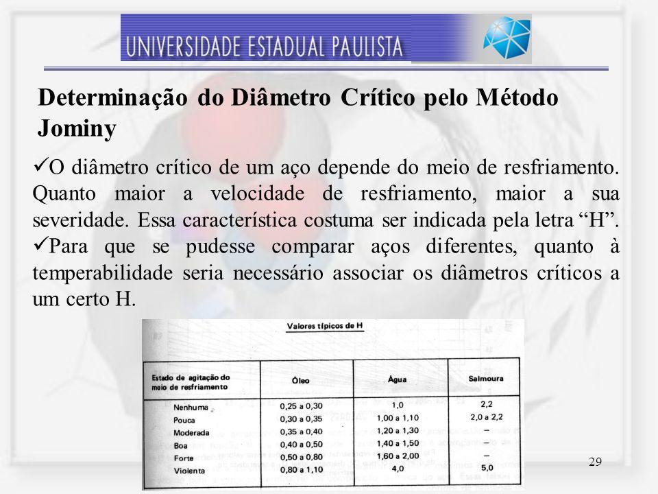 Determinação do Diâmetro Crítico pelo Método Jominy