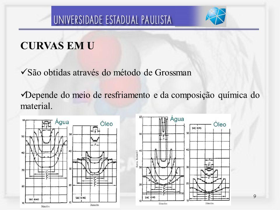 CurvaS em U São obtidas através do método de Grossman