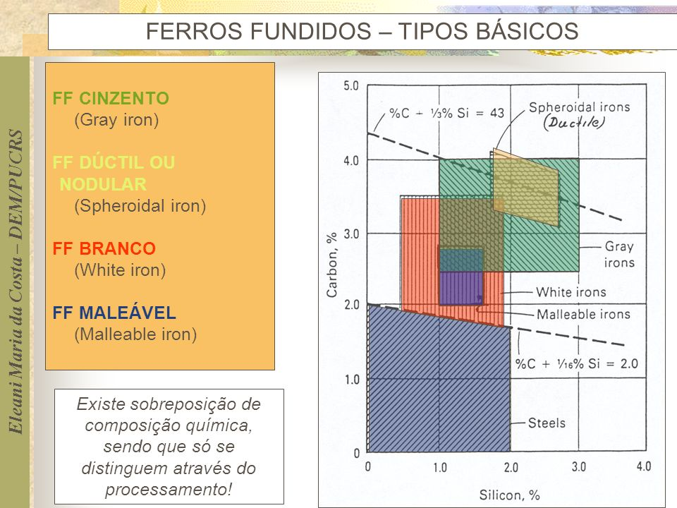 FERROS FUNDIDOS – TIPOS BÁSICOS