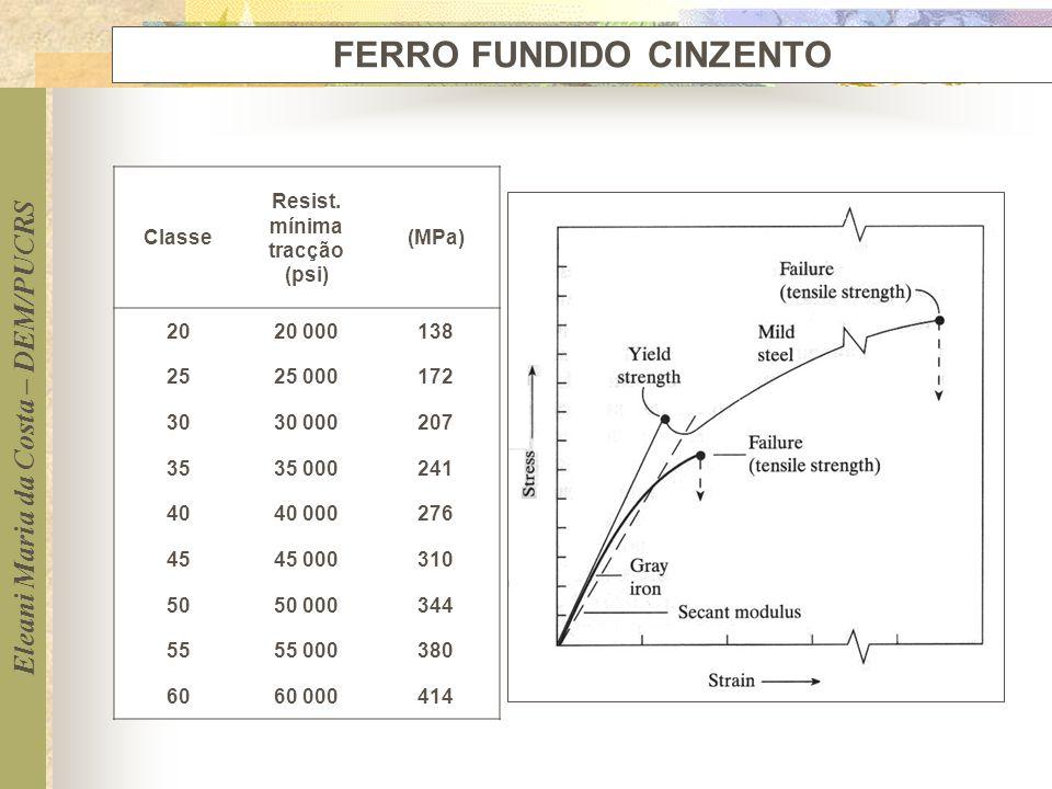 FERRO FUNDIDO CINZENTO Resist. mínima tracção (psi)