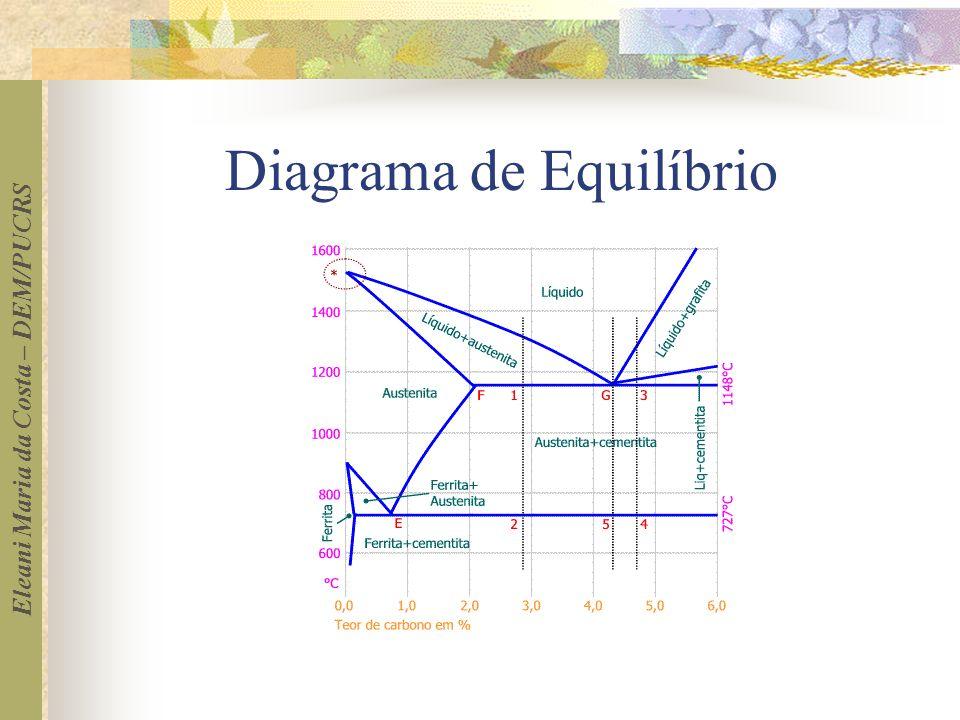 Diagrama de Equilíbrio