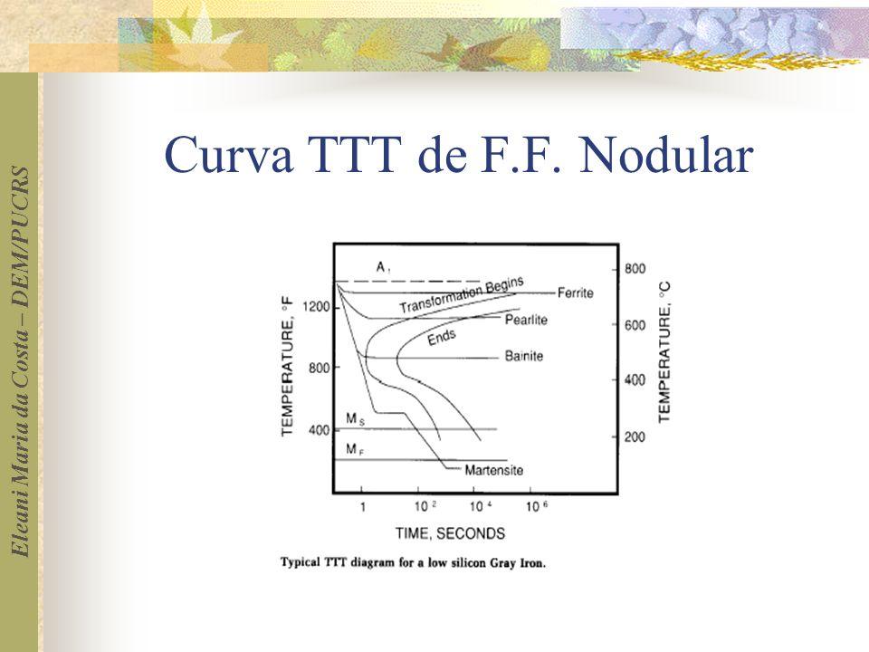 Curva TTT de F.F. Nodular