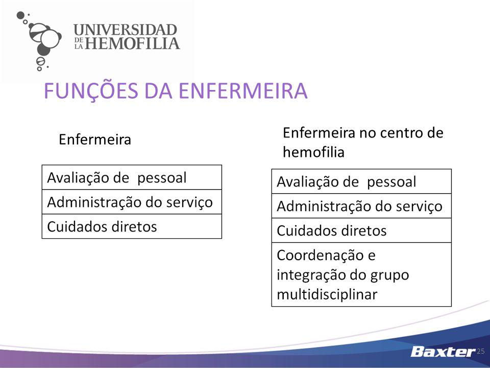 FUNÇÕES DA ENFERMEIRA Enfermeira no centro de hemofilia Enfermeira 25