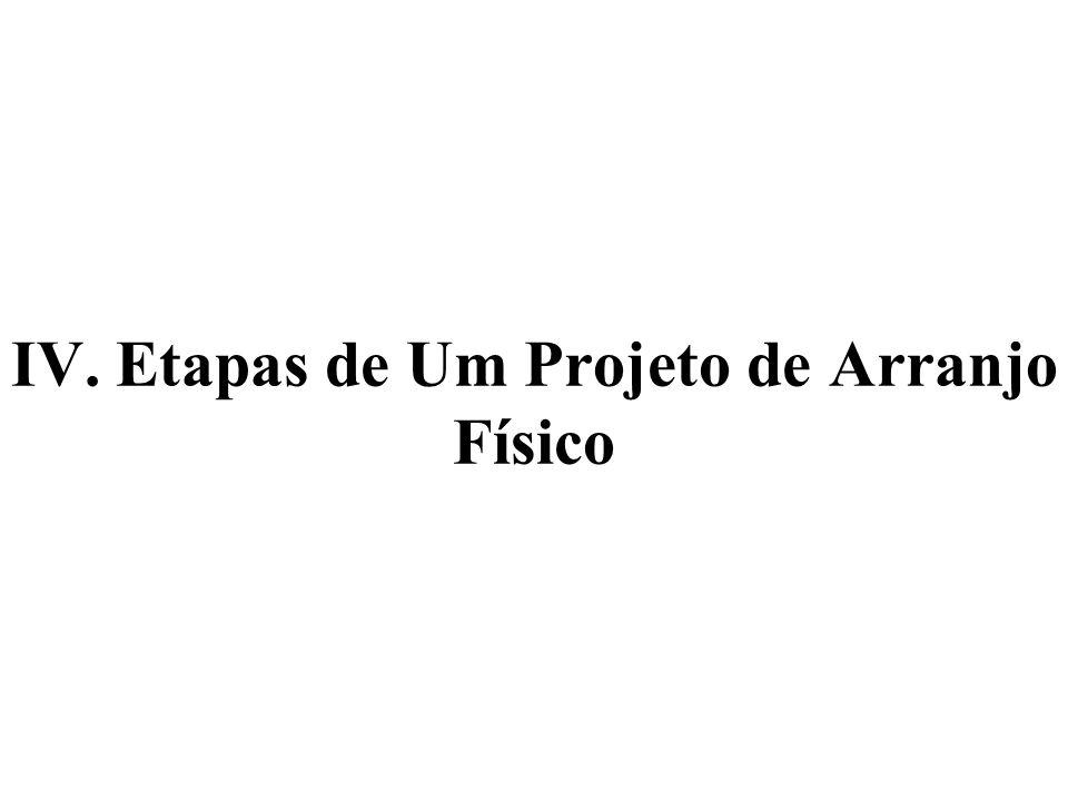 IV. Etapas de Um Projeto de Arranjo Físico