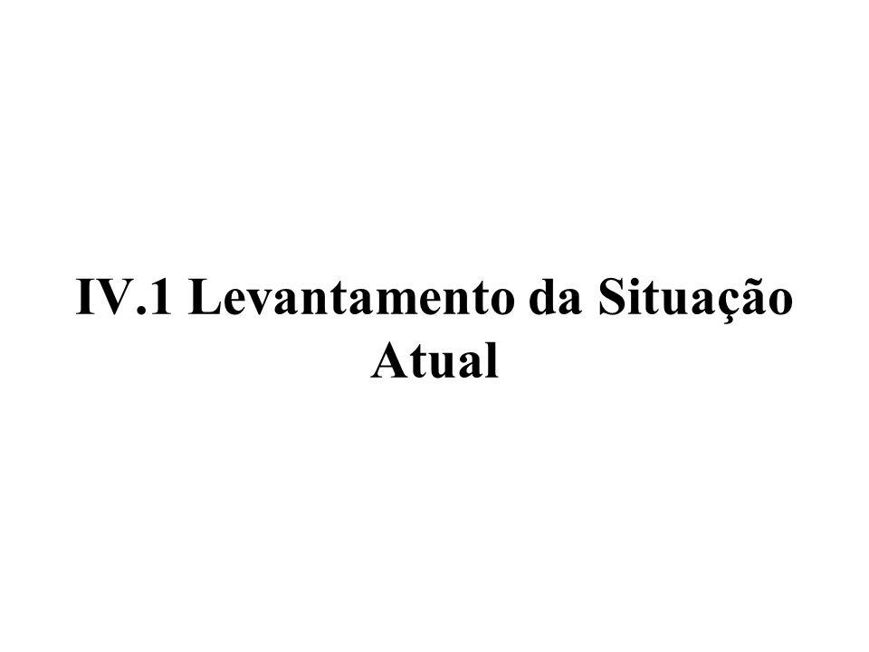 IV.1 Levantamento da Situação Atual