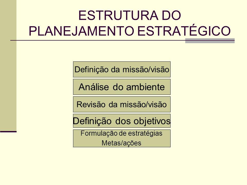ESTRUTURA DO PLANEJAMENTO ESTRATÉGICO
