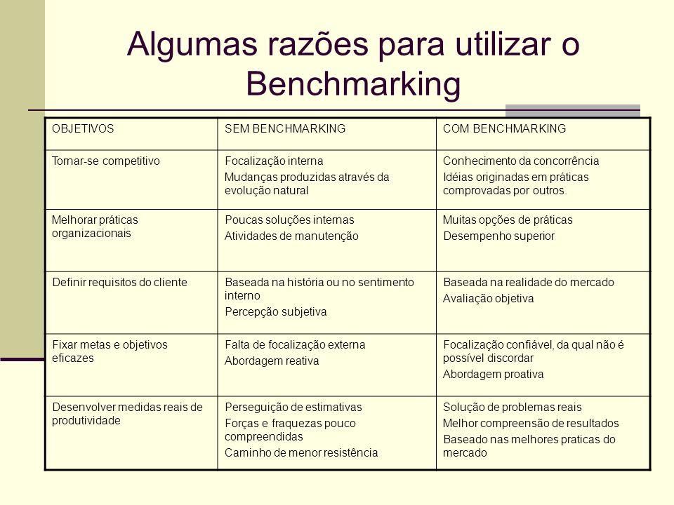 Algumas razões para utilizar o Benchmarking