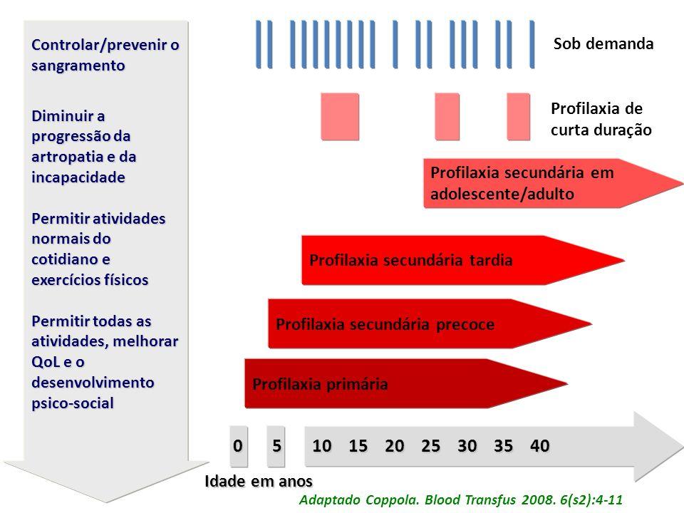 0 5 10 15 20 25 30 35 40 Sob demanda Profilaxia de curta duração