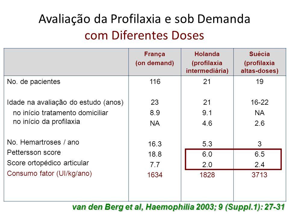 Avaliação da Profilaxia e sob Demanda com Diferentes Doses