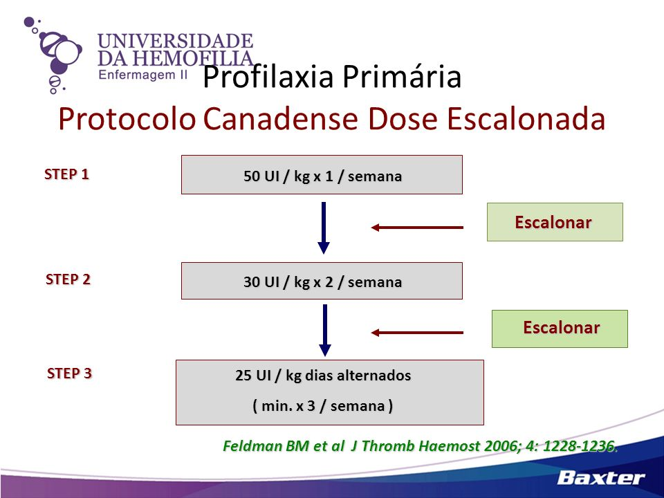 Profilaxia Primária Protocolo Canadense Dose Escalonada