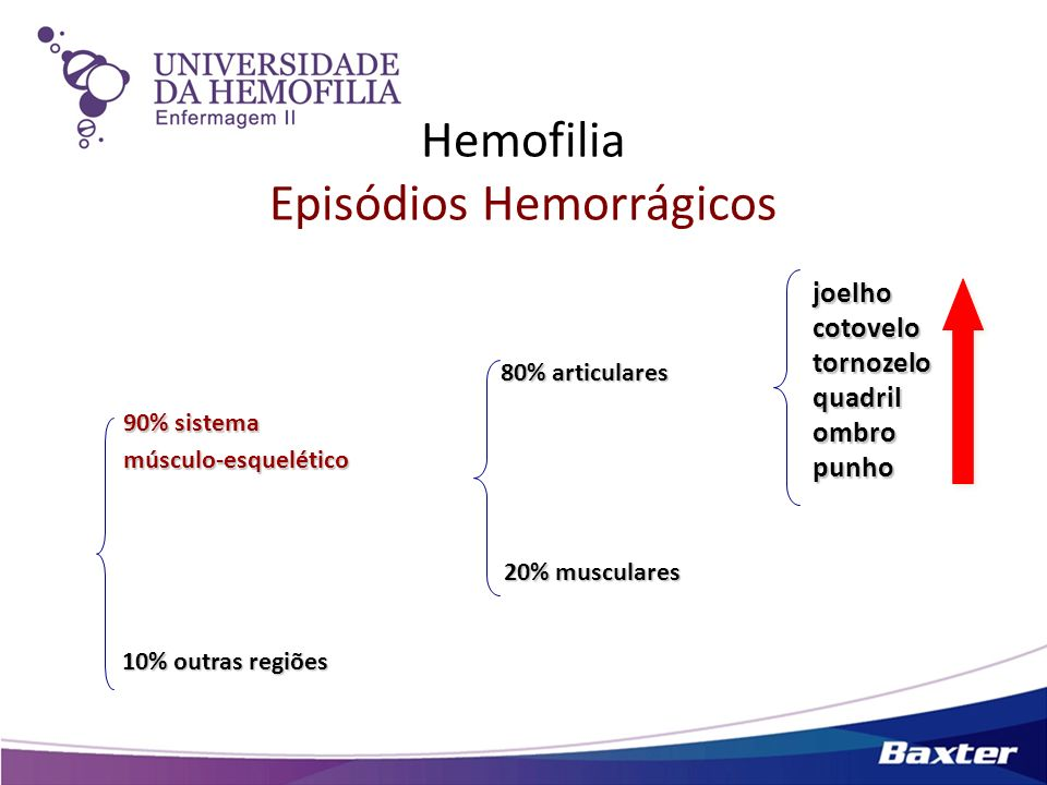 Hemofilia Episódios Hemorrágicos