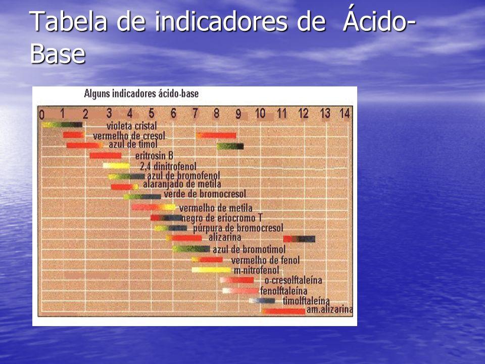 Tabela de indicadores de Ácido-Base