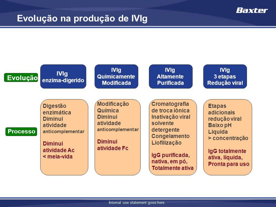 Evolução na produção de IVIg