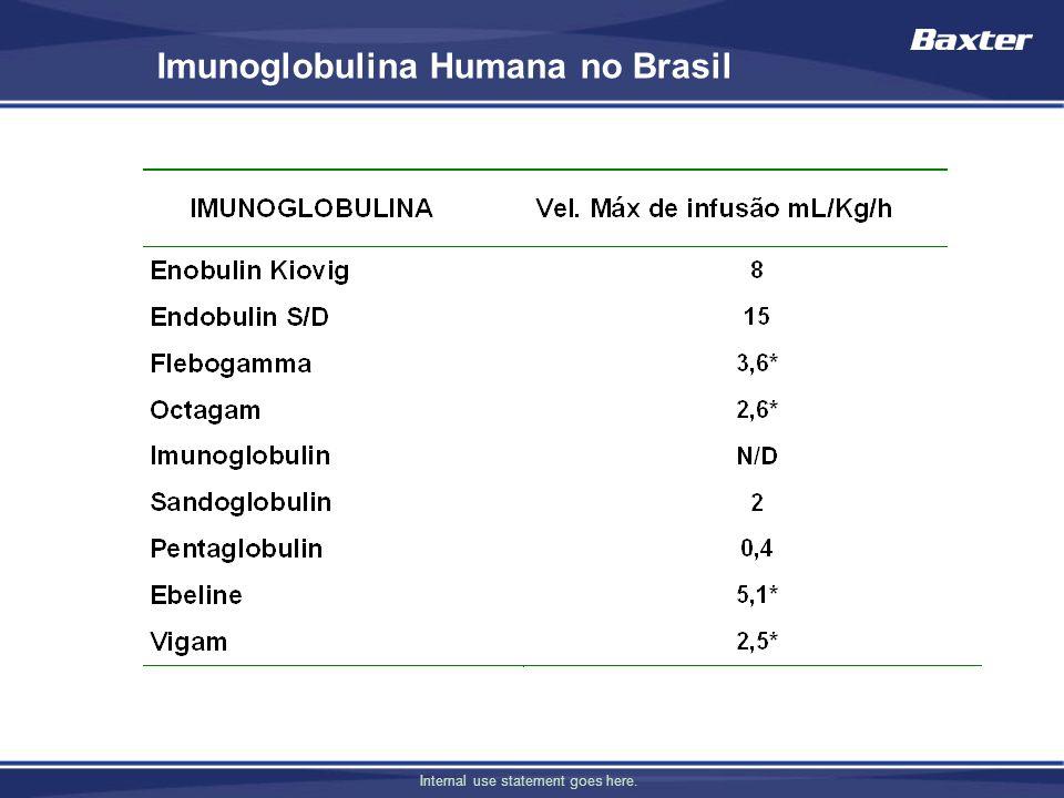 Imunoglobulina Humana no Brasil
