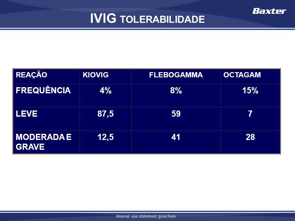 IVIG TOLERABILIDADE FREQUÊNCIA 4% 8% 15% LEVE 87,5 59 7