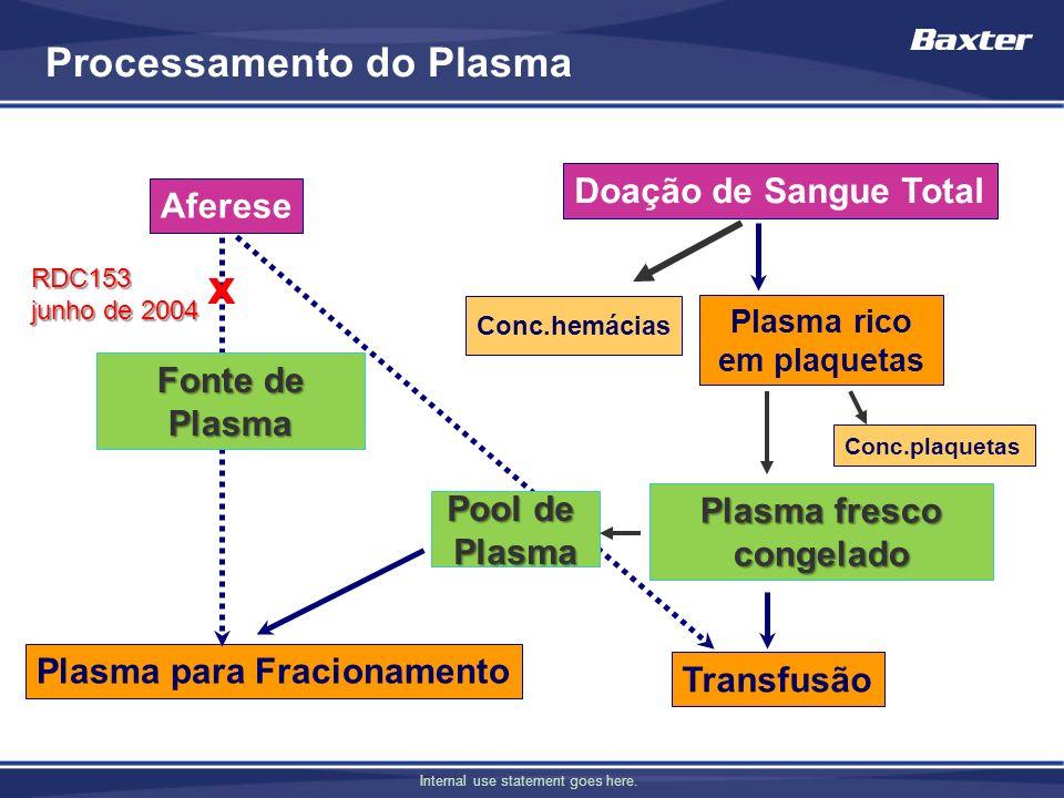 Plasma rico em plaquetas Plasma fresco congelado