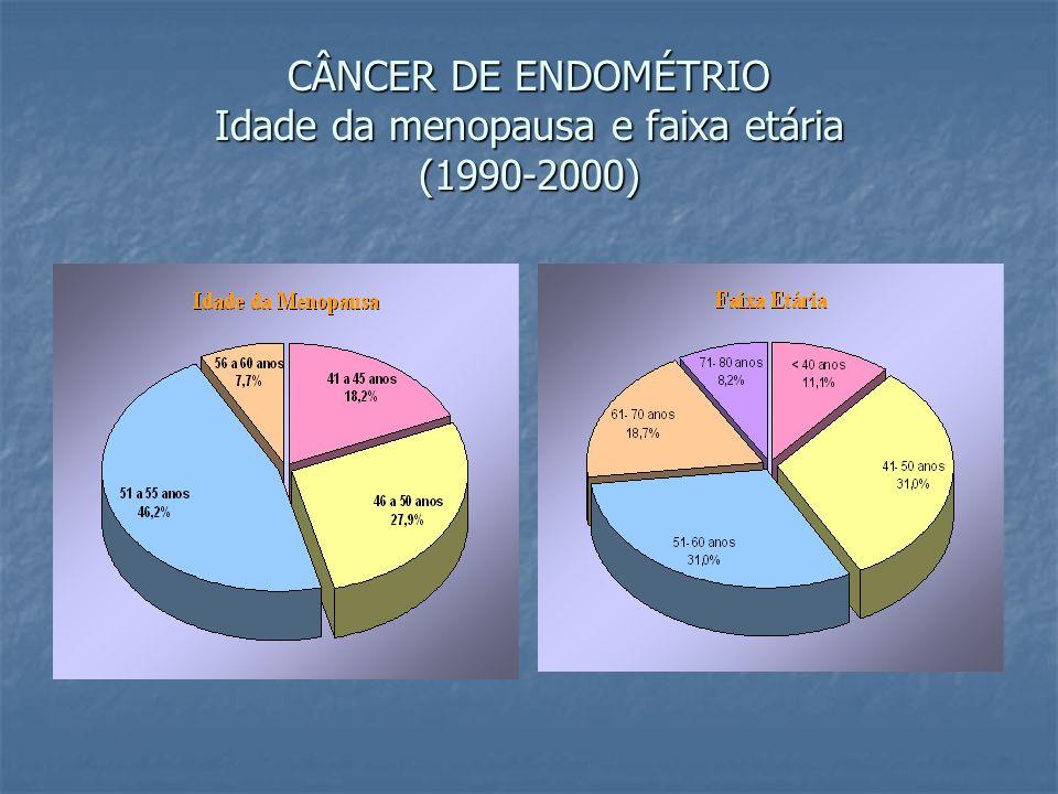 CÂNCER DE ENDOMÉTRIO Idade da menopausa e faixa etária (1990-2000)