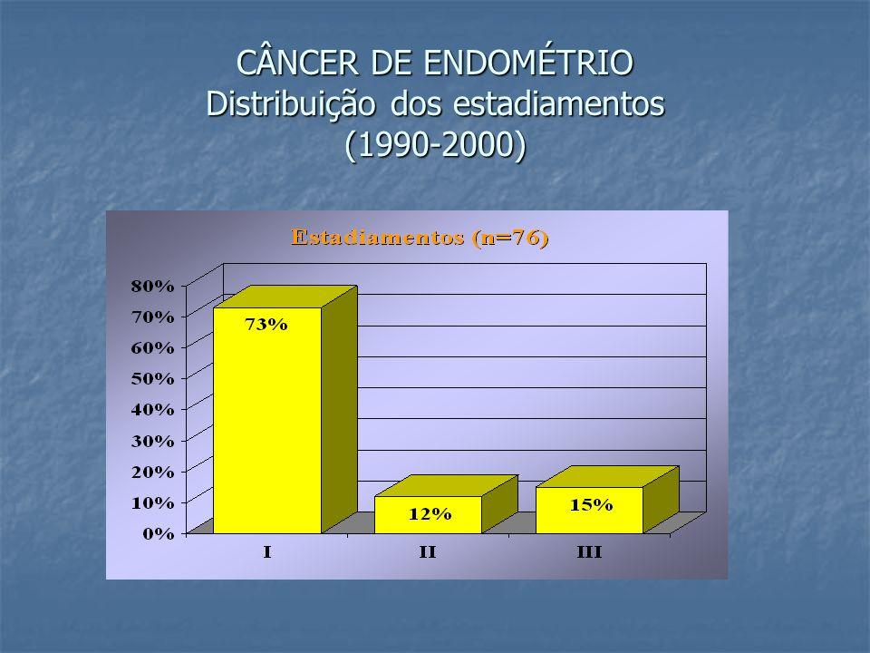 CÂNCER DE ENDOMÉTRIO Distribuição dos estadiamentos (1990-2000)