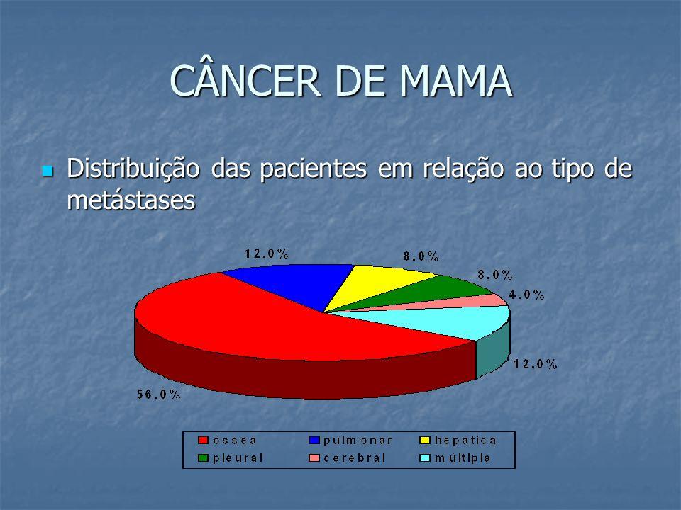 CÂNCER DE MAMA Distribuição das pacientes em relação ao tipo de metástases
