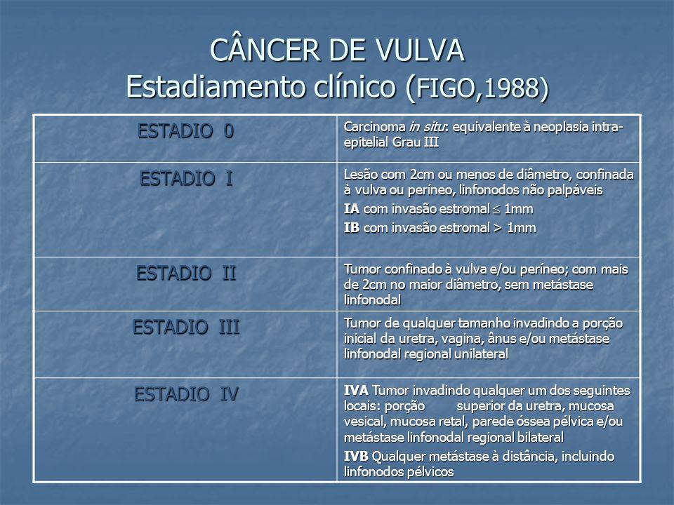 CÂNCER DE VULVA Estadiamento clínico (FIGO,1988)