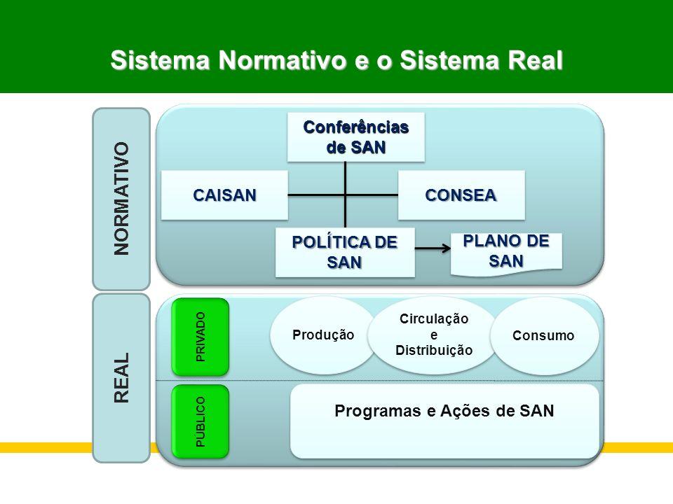 Sistema Normativo e o Sistema Real
