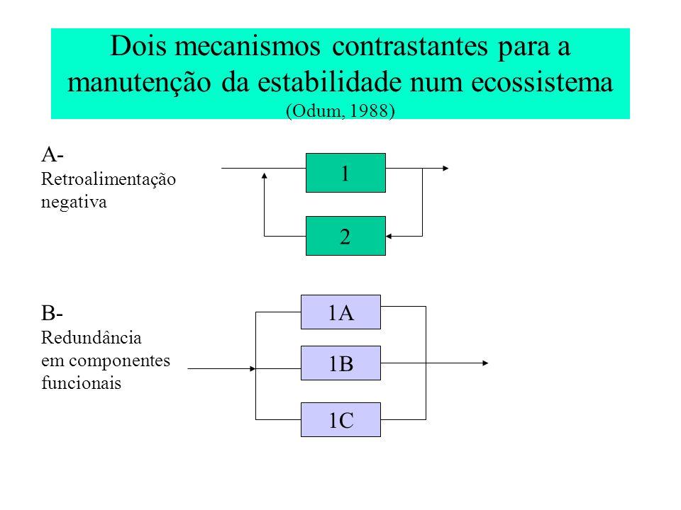 Dois mecanismos contrastantes para a manutenção da estabilidade num ecossistema (Odum, 1988)