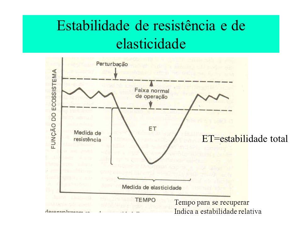 Estabilidade de resistência e de elasticidade